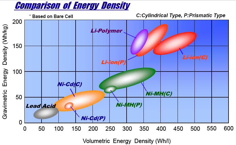 battery chemistry composition