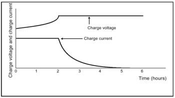 Constant Current/ Voltage Charge Characteristics
