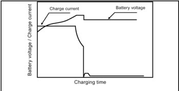 Charge Characteristics for a Two-Stage Constant Voltage Charger