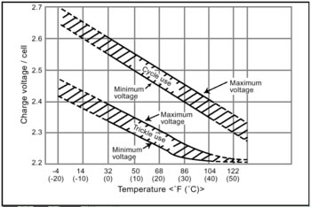Charge Voltage Compensation for Various Temperatures
