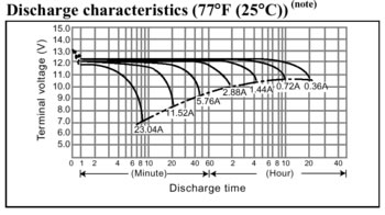 Discharge Characteristics for a Typical 12 volt 7 Ampere Hour